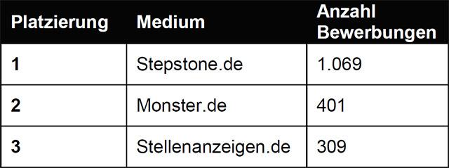 Tabelle 1: Rangfolge Anzahl Bewerbungen absolut (Quelle: WESTPRESS)