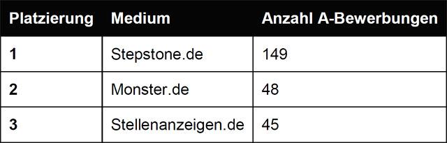 Tabelle 2: Rangfolge Anzahl A-Bewerbungen absolut (Quelle: WESTPRESS)