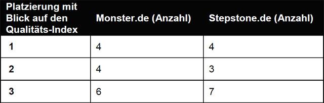 Tabelle 3: Anzahl Platzierungen relative qualitative Betrachtung Monster.de/Stepstone.de (Quelle: WESTPRESS)