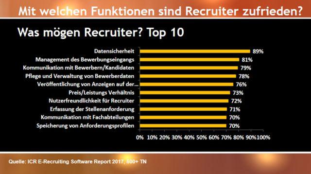 Diagramm: Mit welchen Funktionen eines Bewerbermanagementsystems sind Recruiter zufrieden?