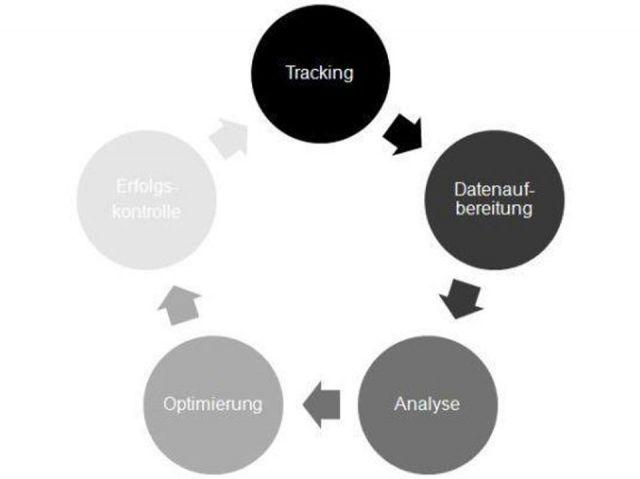 Online-Marketing-Kreislauf