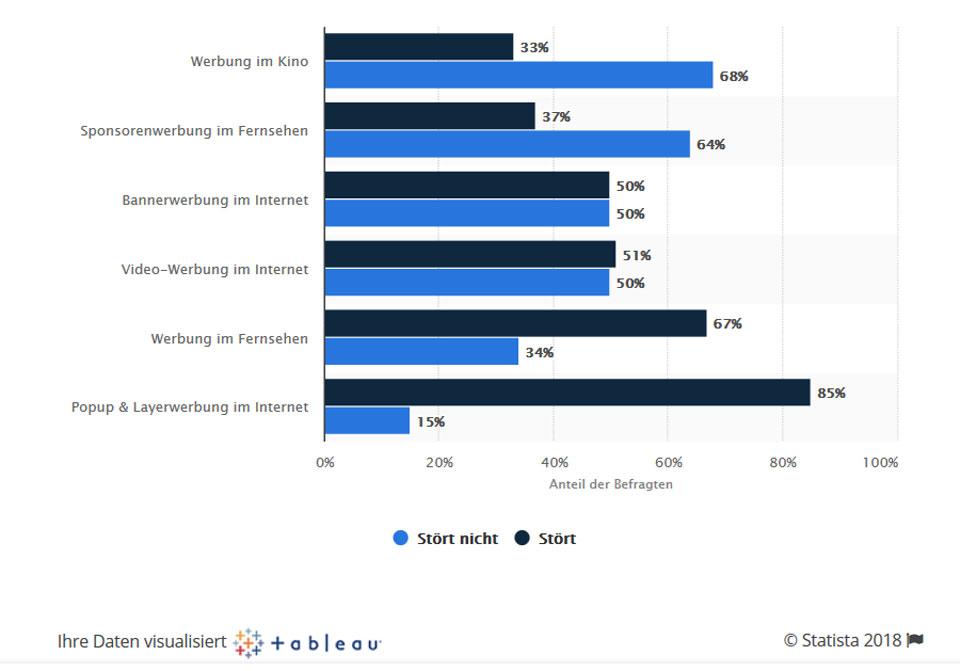 Grafik zur Akzeptanz von Werbeformen, z. B. Kinowerbung