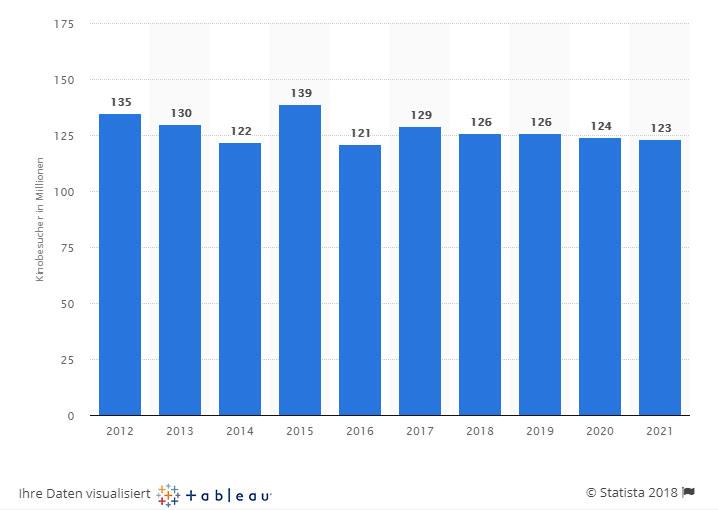 Anzahl der Kinobesucher in Deutschland