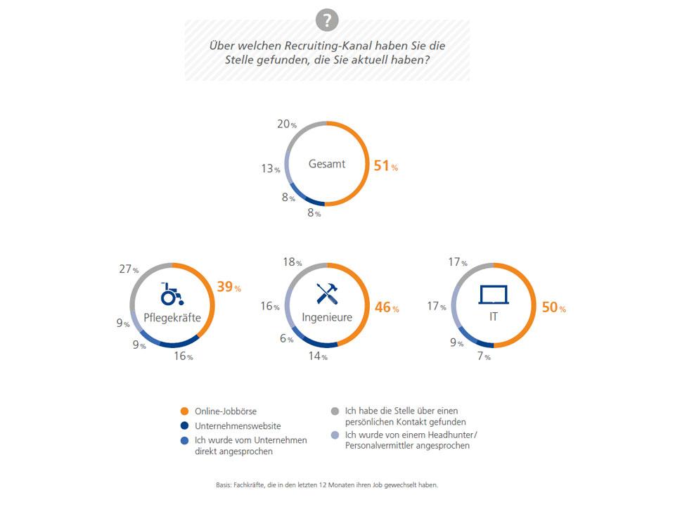 Grafik: Über welchen Recruiting-Kanal haben Sie die aktuelle Stelle gefunden?