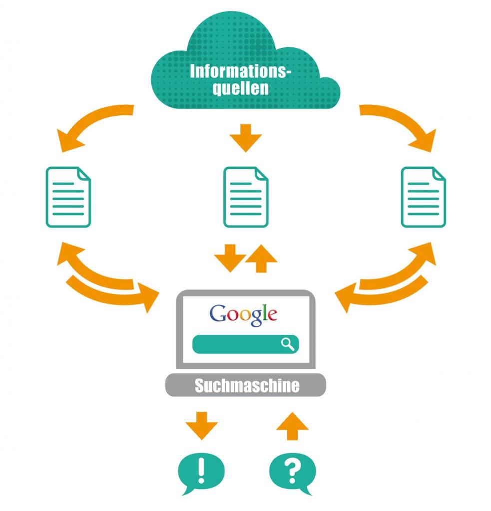 Grafik zu Google for Jobs: Wie funktioniert ein Crawler?