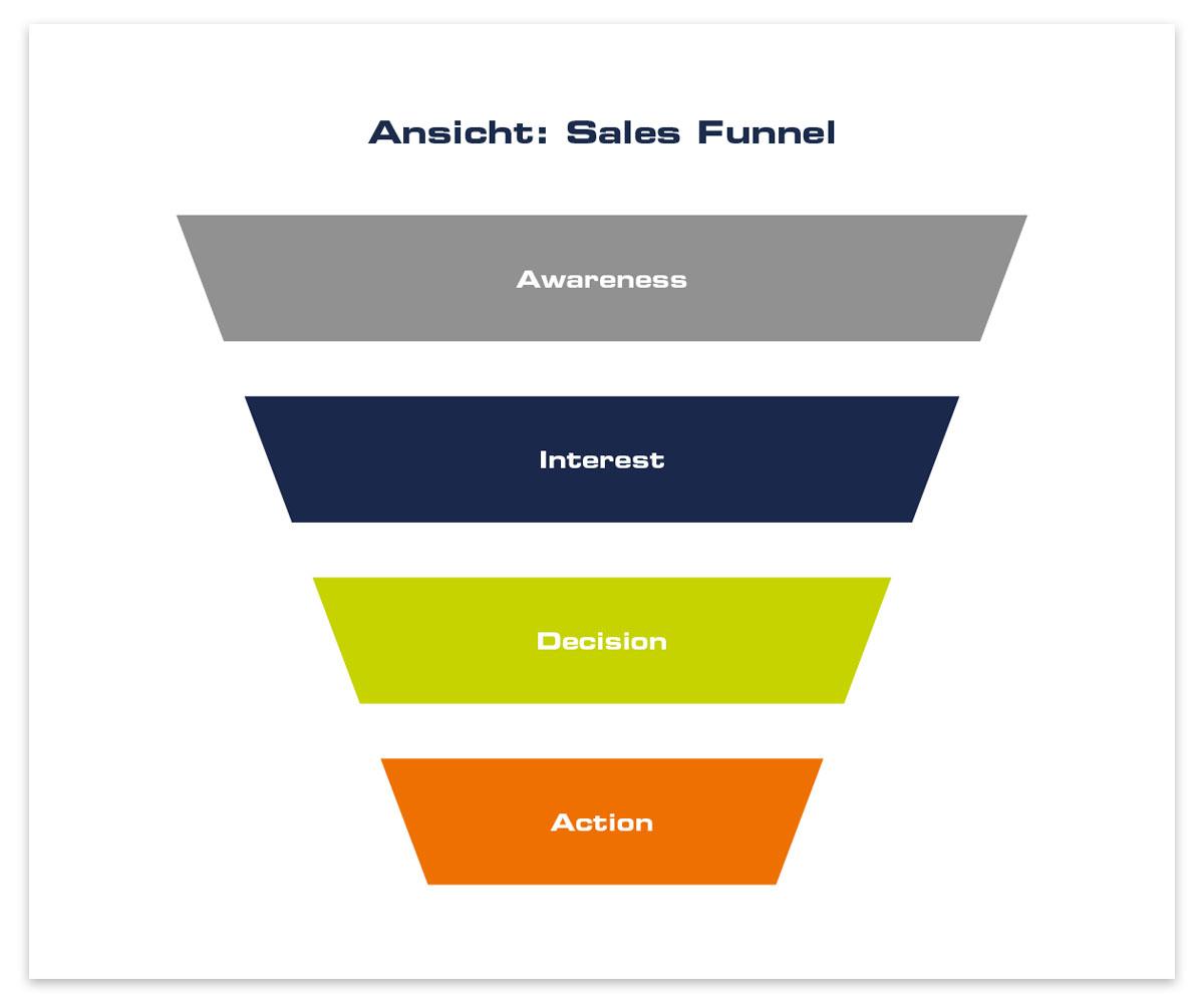 Ansicht für einen klassischen Sales Funnel