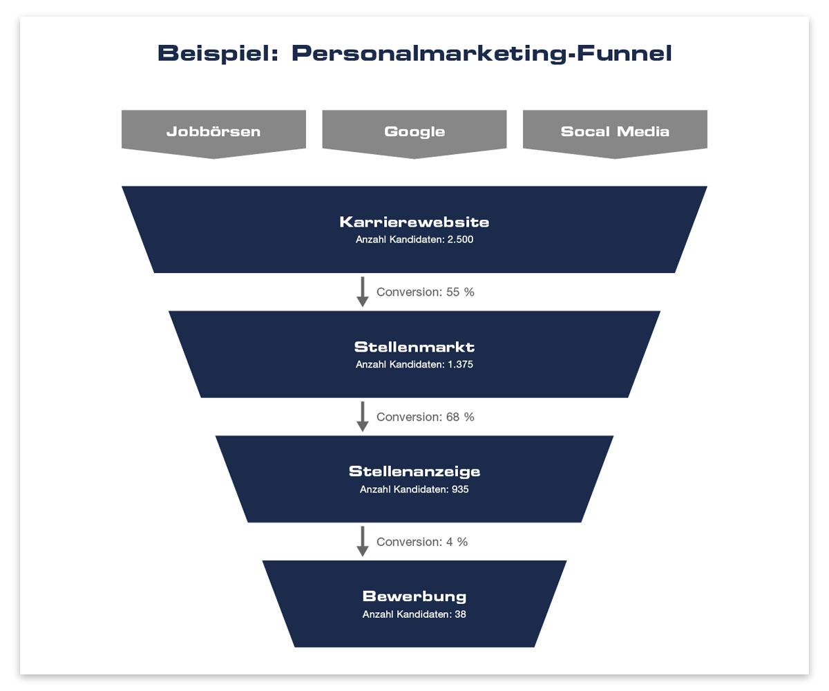 Beispiel für einen Personalmarketing-Funnel