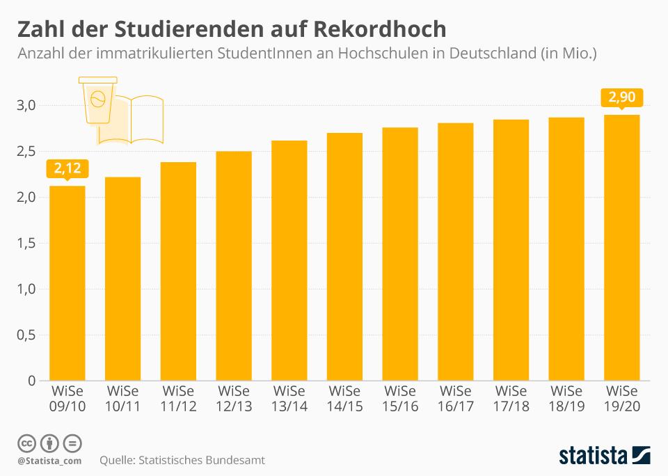 Statistik:Statistik: Anzahl der immatrikulierten StudentInnen an Hochschulen in DE
